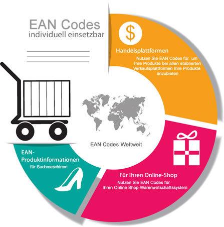 Infos EAN Codes - EAN Nummern