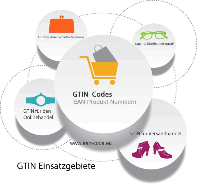 GTIN - Nummer Codes - kaufen